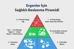 Okul çağı Dönemi Ve Ergenlik Döneminde Beslenme